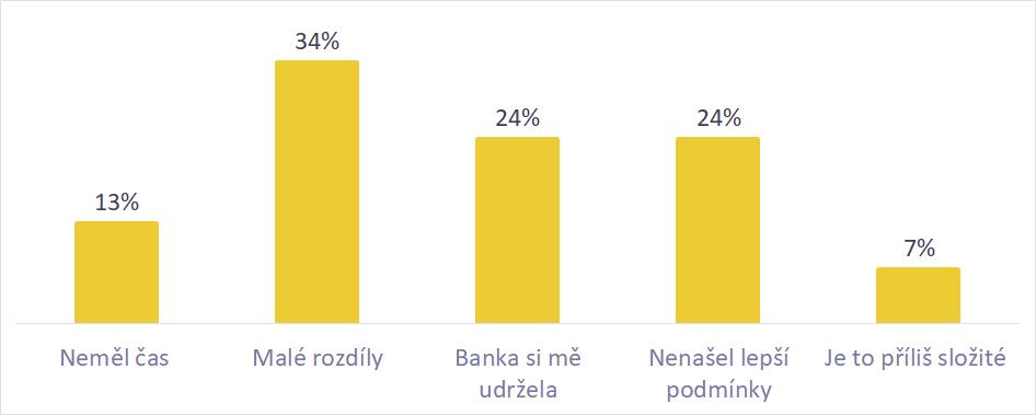 Pruzkum cba zmena banky odchod