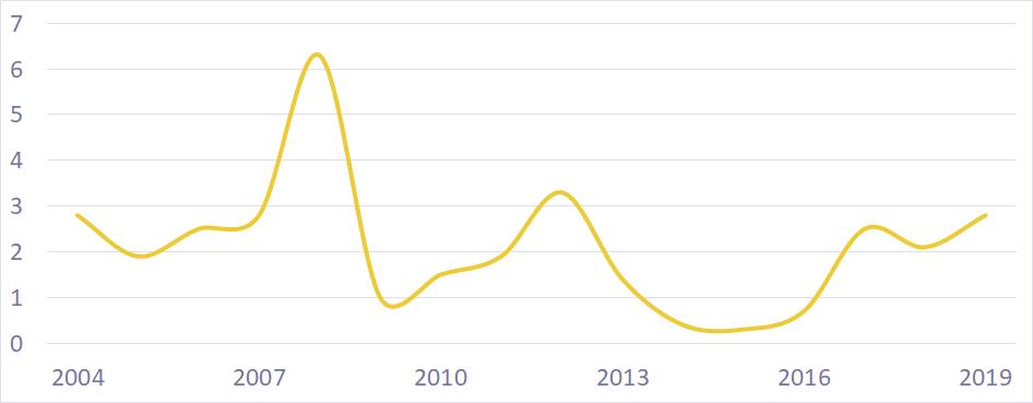 inflace historicky